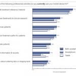 Sondaggio: l'80% dei medici americani usa uno smartphone o un tablet, meglio se Apple